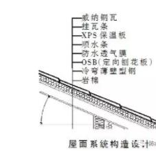 彩石金属瓦屋面系统设计图
