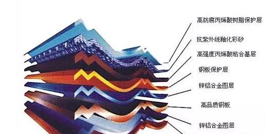 彩石金属瓦结构图