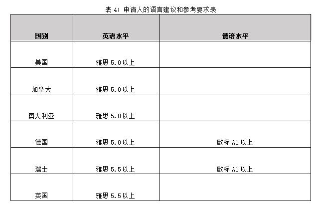 表4:申请人的语言建议和参考要求表.png