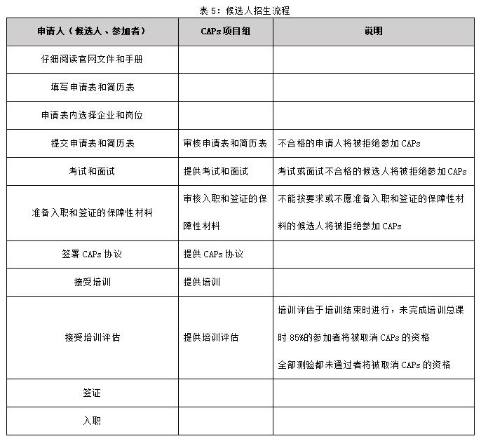 表5:候选人招生流程.png