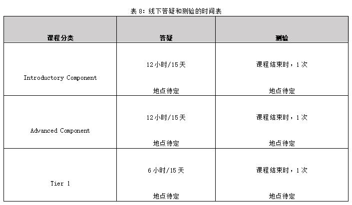 表8:线下答疑和测验的时间表.png