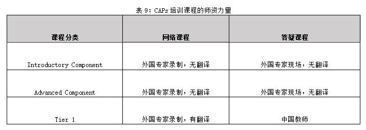 表9:CAPs培训课程的师资力量.png