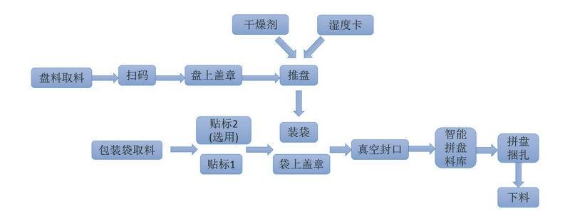真空包装线工艺流程图