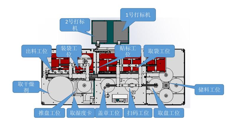 SMD真空包装机工位布局