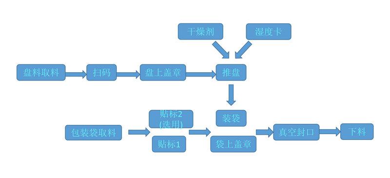 SMD真空包装机工艺流程图