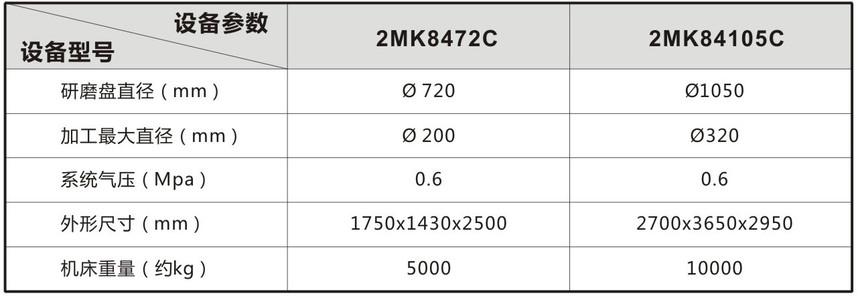 立式端面磨机型号参数