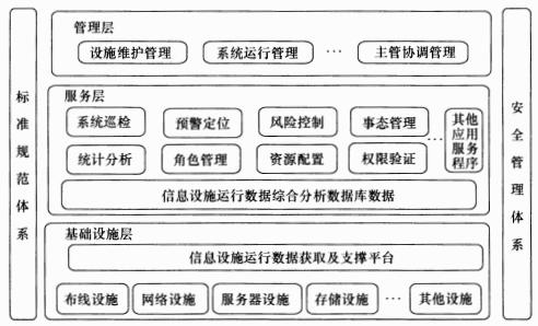 圖2 信息設施運行管理系統架構