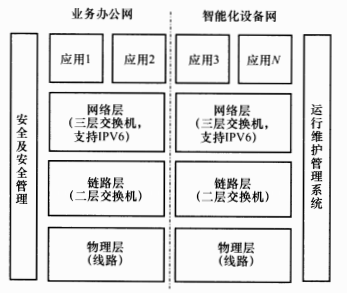 圖4 信息網絡系統模型圖