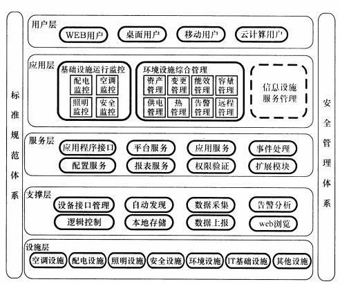 圖5 機房綜合管理系統架構圖