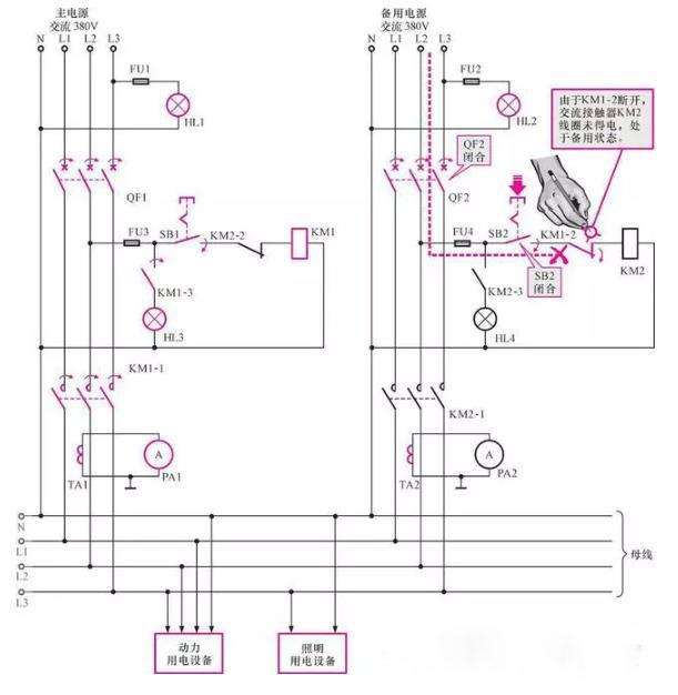 供配电过程