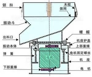 振动盘原理结构图
