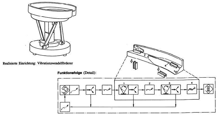 振动盘结构原理图