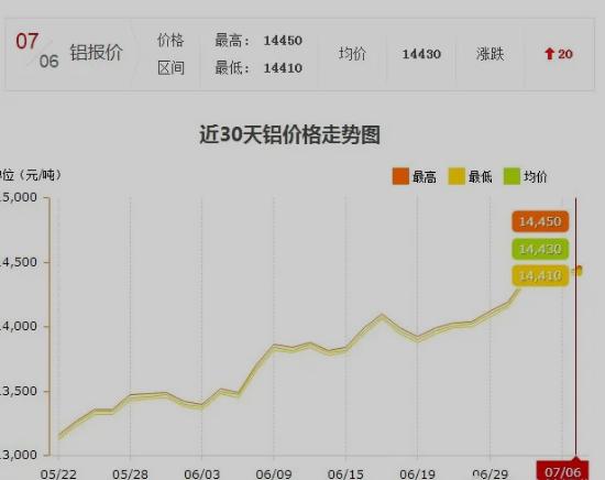 近30日铝价走势图
