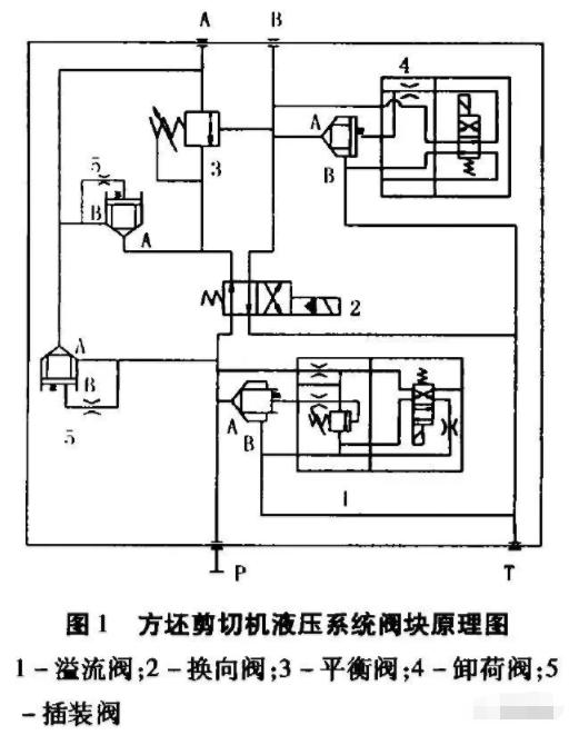 液压阀块的油路符合液压系统原理图