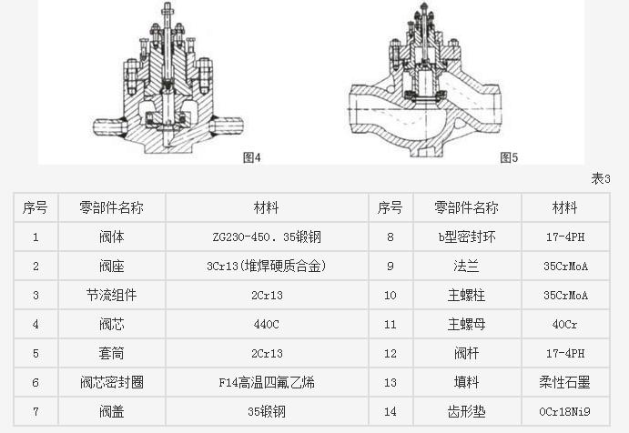 电动防空化高压差调节阀主要零部件材料