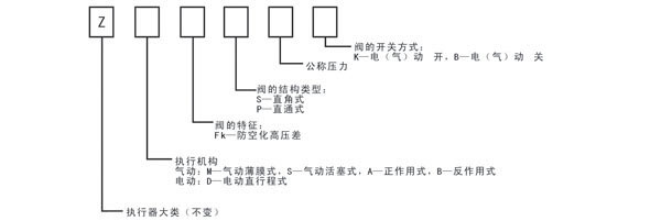 电动防空化高压差调节阀型号编制及说明