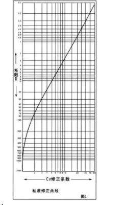 粘度修正曲线图