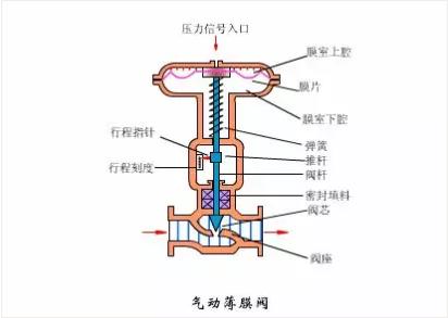 氣動薄膜閥工作原理