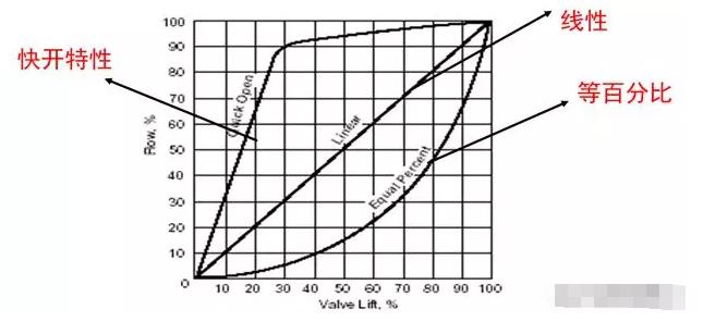 调节阀的流量特性-调节品质
