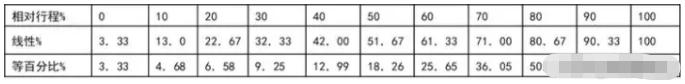举例:调节阀开度变化量10%的流量变化