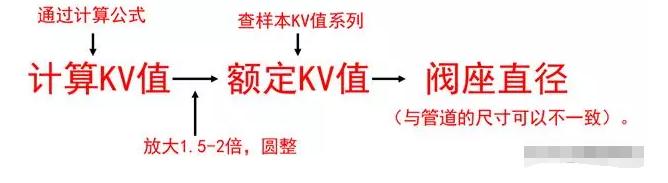 计算阀门Kv值、通径