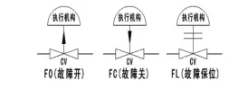 工程中常见的3种控制阀安全失效模式