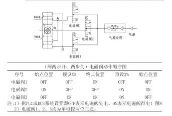 三段式切断阀控制方案与原理分析3