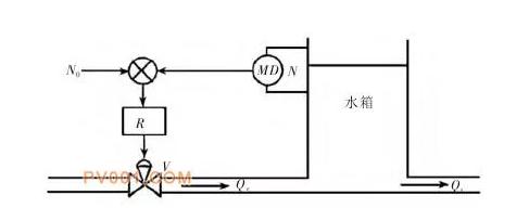 核岛电动调节阀闭环控制原理图