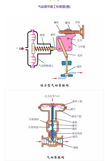 气动调节阀工作原理(图)