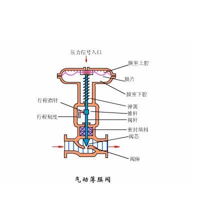 氣動薄膜調節閥結構