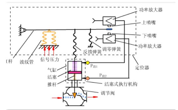 带阀门定位器的活塞式执行机构