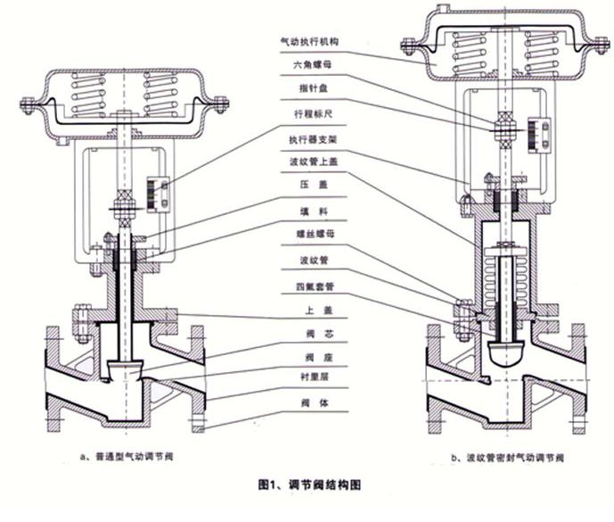 气动衬氟调节阀结构特征与原理