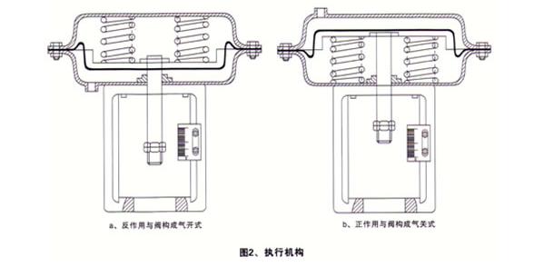 气动衬氟调节阀执行机构