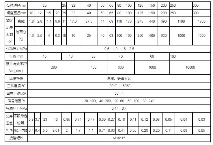 气动衬氟调节阀规格与技术参数