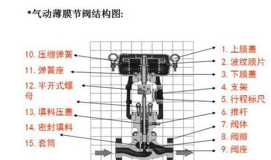 气动薄膜调节阀结构图