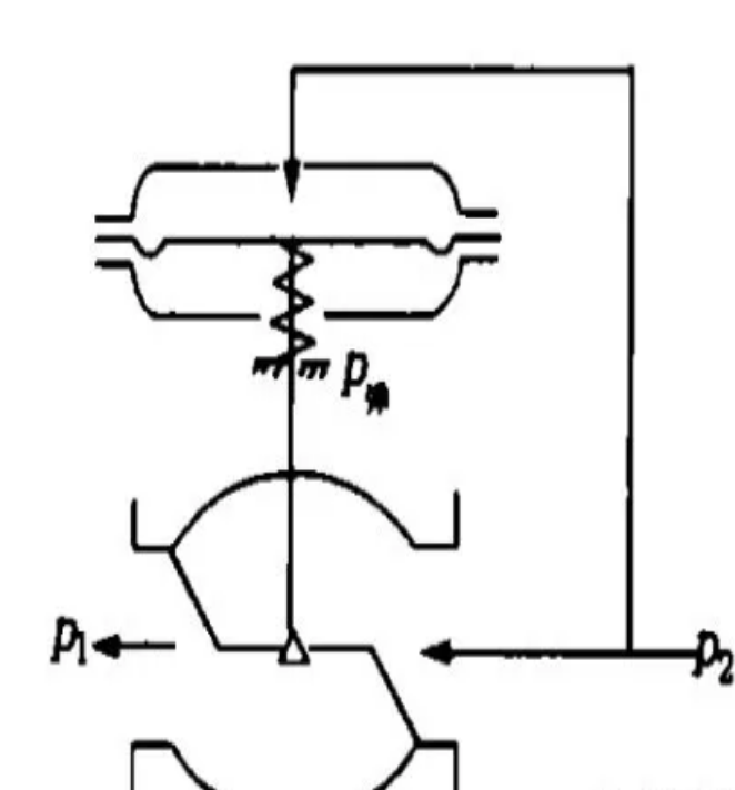自力式閥前壓力調節的工作原理