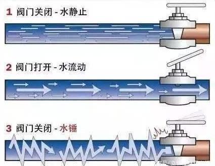 注意!气动调节阀管道中水锤到底有多危险?