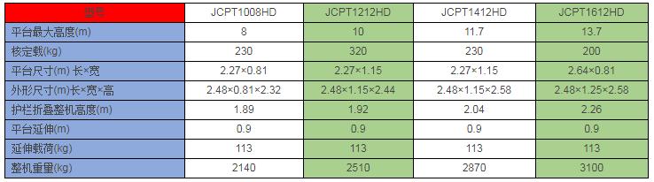 01 JCPT1008全自动高空作业平台.png
