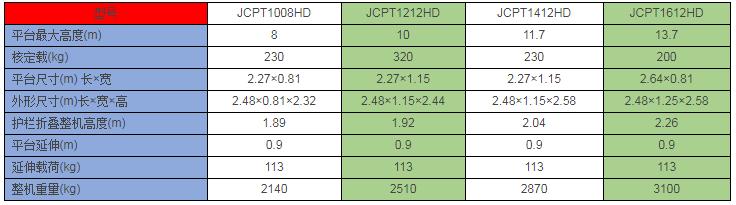 02 JCPT1212全自动高空作业平台.png