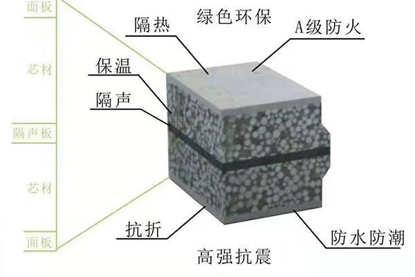 GRC轻质隔墙板的优势