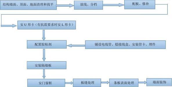 GRC轻质隔墙板施工流程