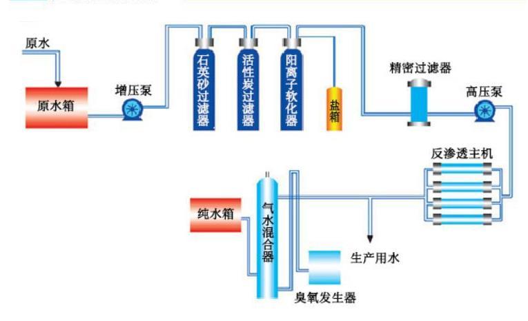 反渗透水处理设备工艺流程