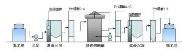 铁碳微电解处理技术