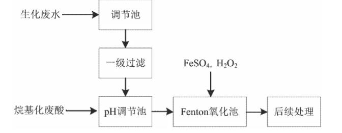 Fenton氧化法废水处理