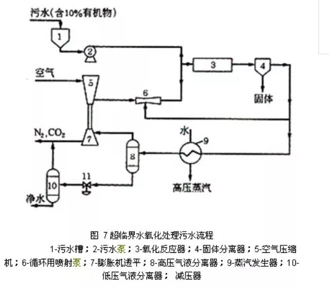 超临界水氧化(scwo)技术