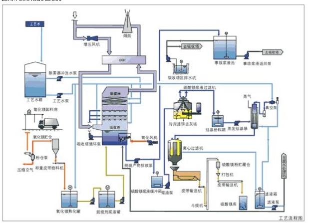 湿式(催化)氧化工艺
