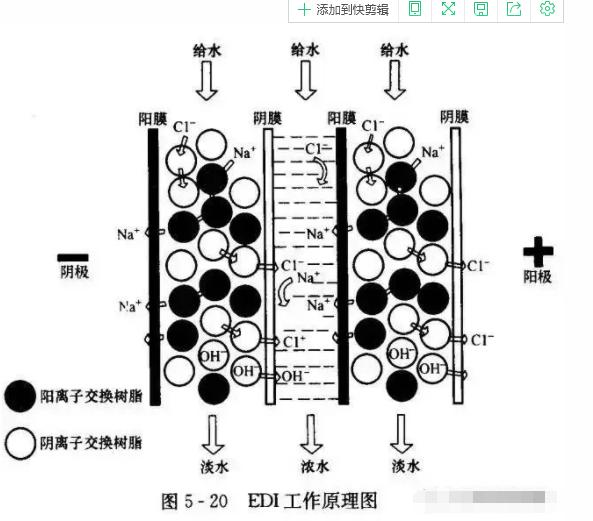 EDI水处理设备工作原理图