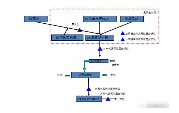臭氧系统处理工艺流程