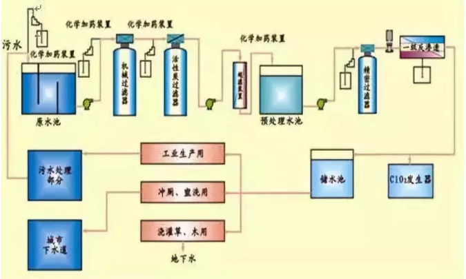 中水回用设备,中水回用技术,中水回用工艺原理图