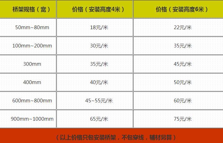 电缆桥架厂家告诉你电缆桥架安装多少钱一米?